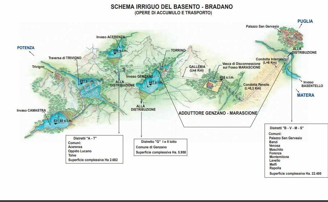 schema idrico