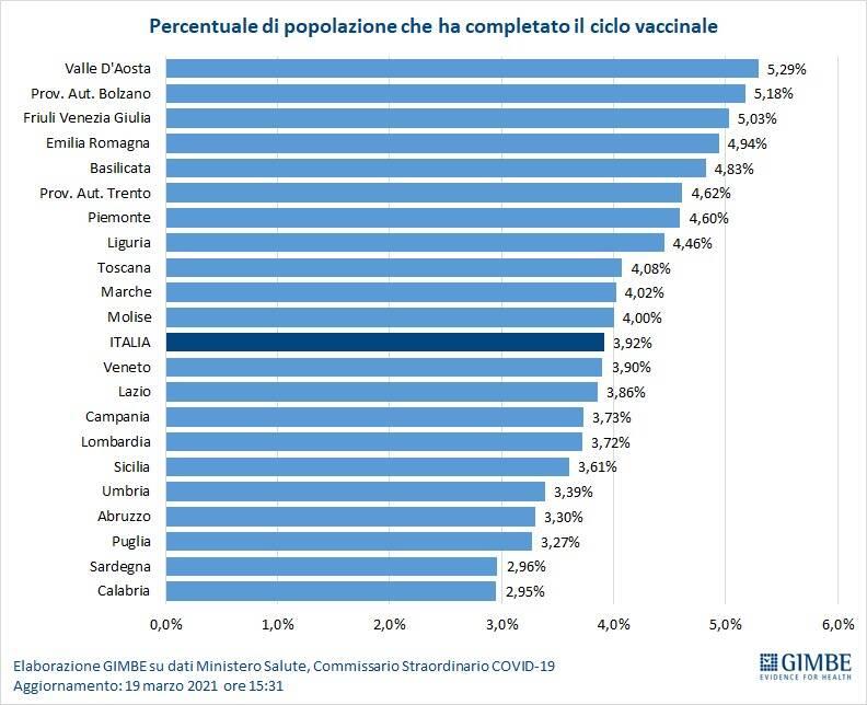 Dati Gimbe vaccini Basilicata